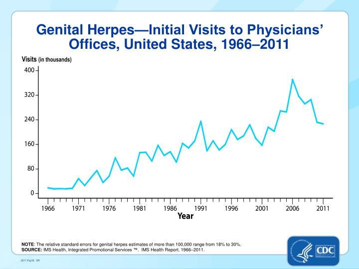Genital Herpes—Initial Visits to Physicians' Offices, United States, 1966–2011