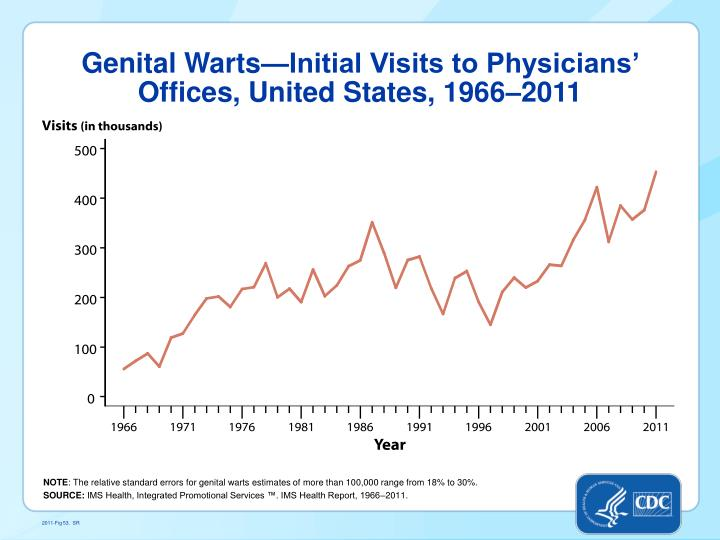 Genital Warts—Initial Visits to Physicians' Offices, United States, 1966–2011