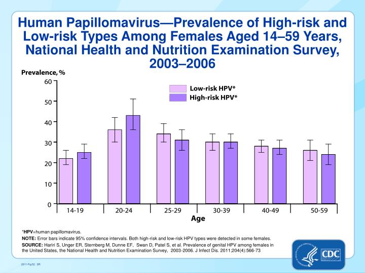 Human Papillomavirus—Prevalence of High-risk and Low-risk Types Among Females Aged 14–59 Years, ...