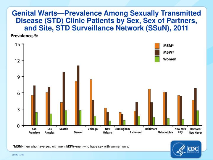 Genital Warts—Prevalence Among Sexually Transmitted Disease (STD) Clinic Patients by Sex, Sex of Partners, and Site,