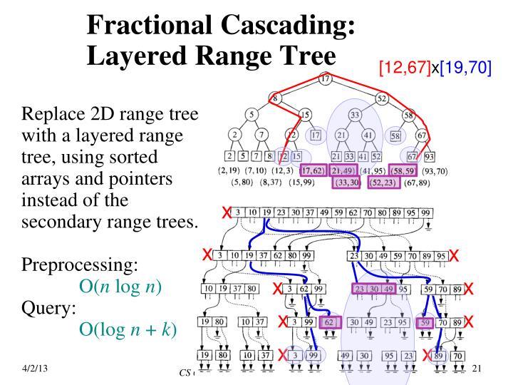 Fractional Cascading: