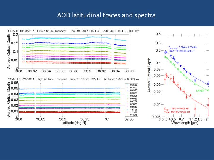 AOD latitudinal traces and spectra