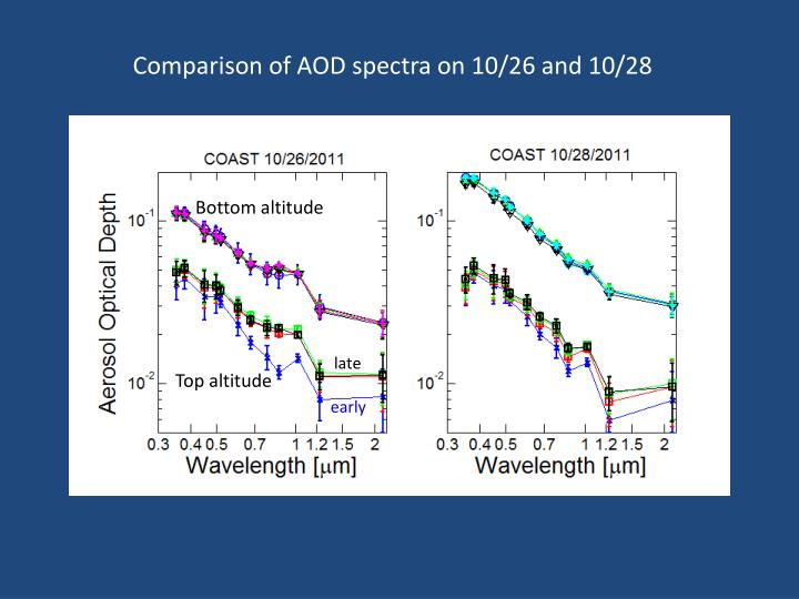 Comparison of AOD spectra on 10/26 and 10/28