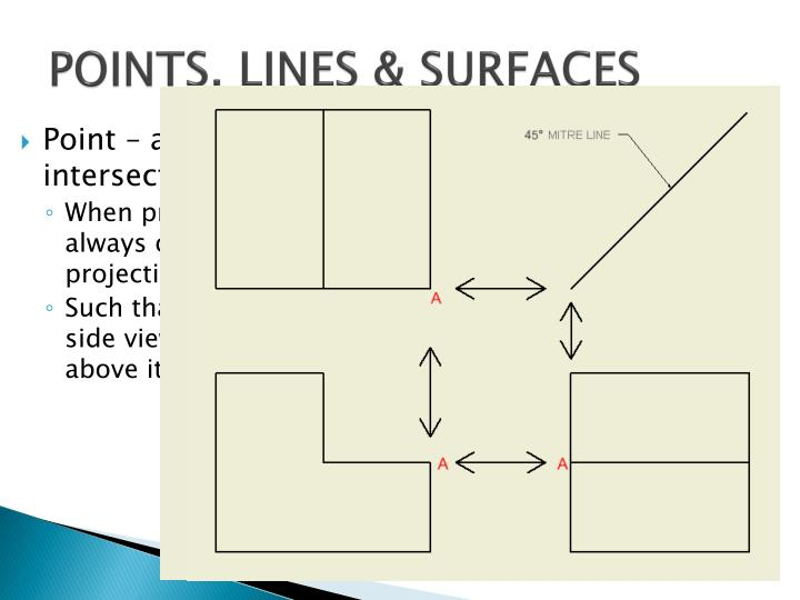 POINTS, LINES & SURFACES