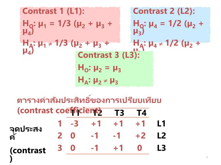 Contrast 1 (L1):