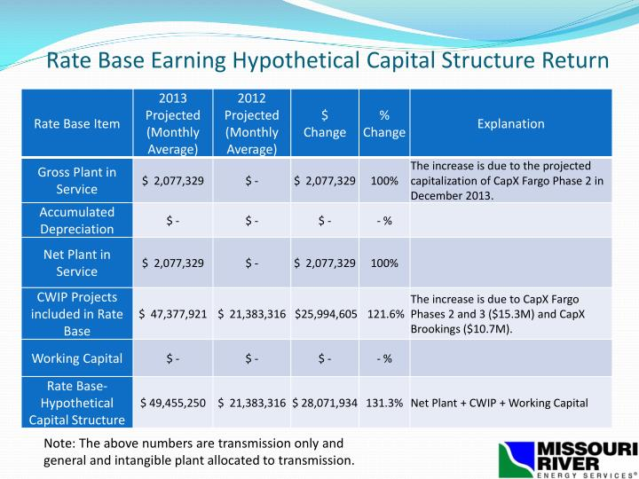 Rate Base Earning Hypothetical Capital Structure Return