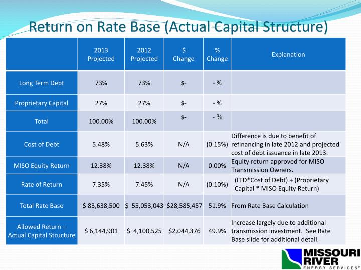 Return on Rate Base (Actual Capital Structure)
