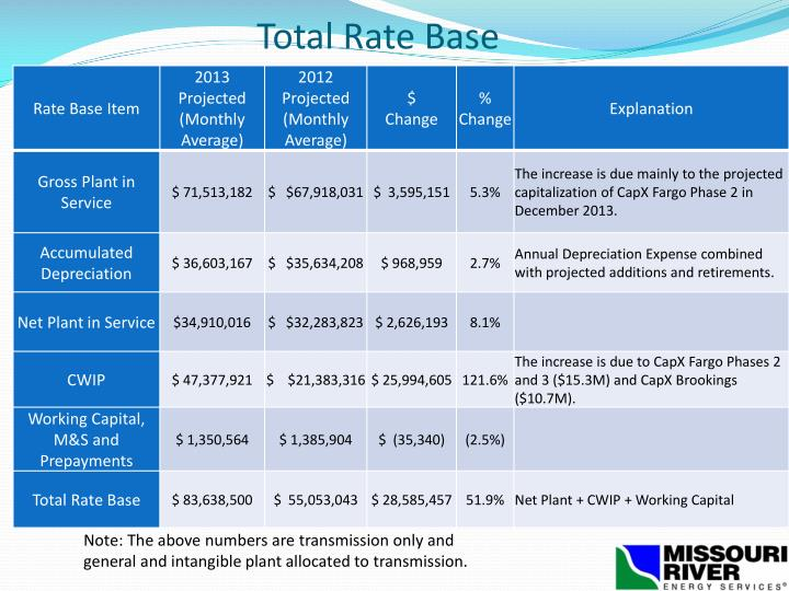 Total Rate Base