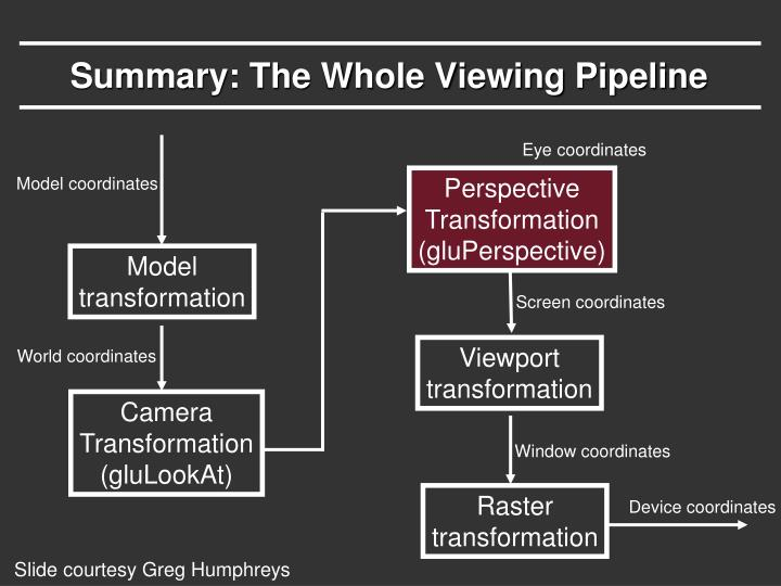 Summary: The Whole Viewing Pipeline