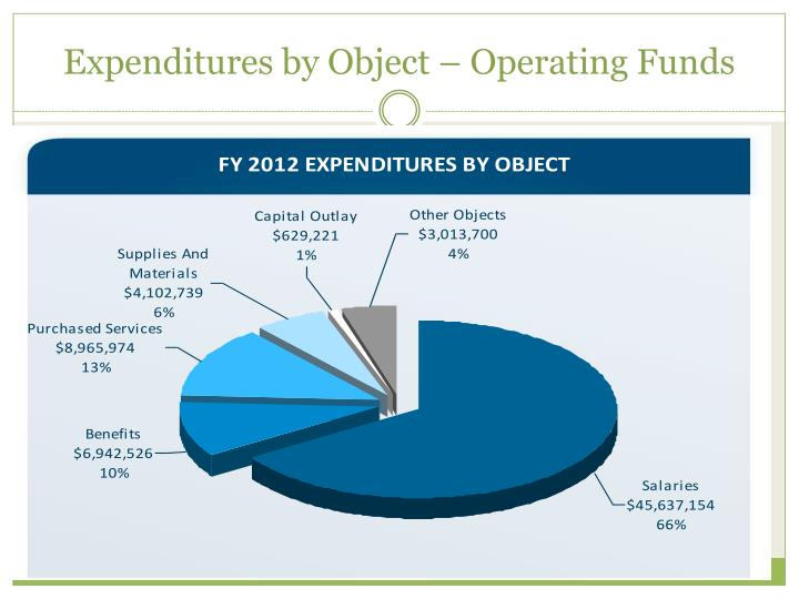 Expenditures by Object – Operating Funds