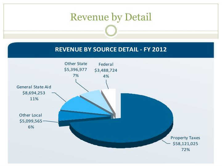 Revenue by Detail