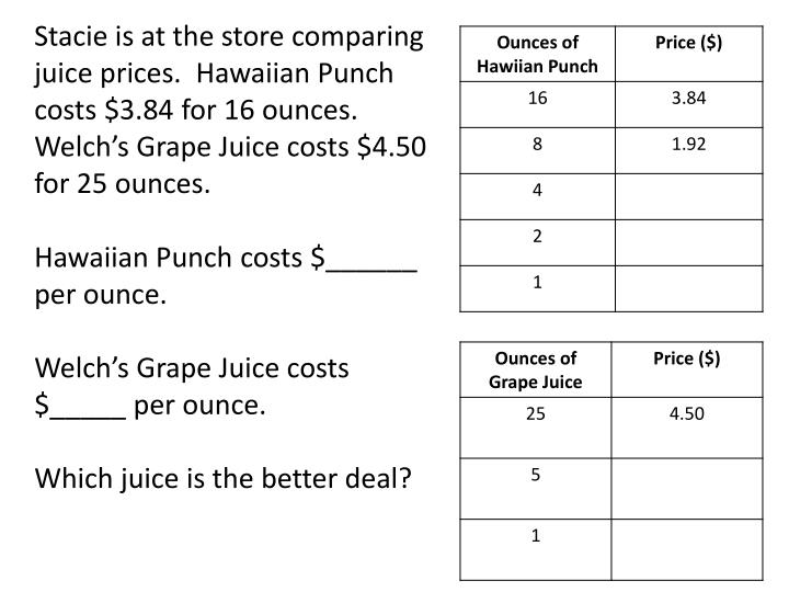 Stacie is at the store comparing juice prices.  Hawaiian Punch costs $3.84 for 16 ounces. Welch's ...