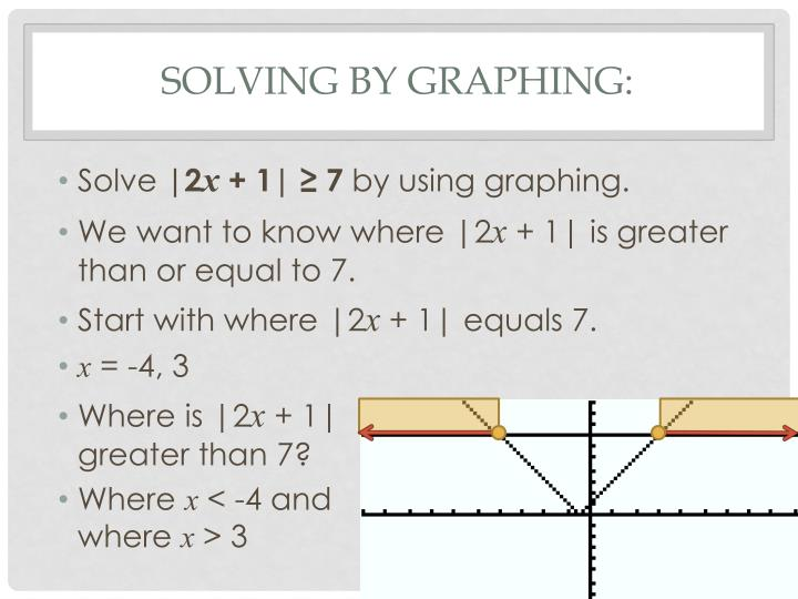 Solving by Graphing: