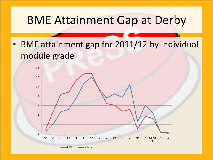 BME Attainment Gap at Derby