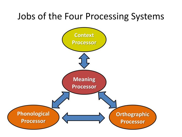 Jobs of the Four Processing Systems