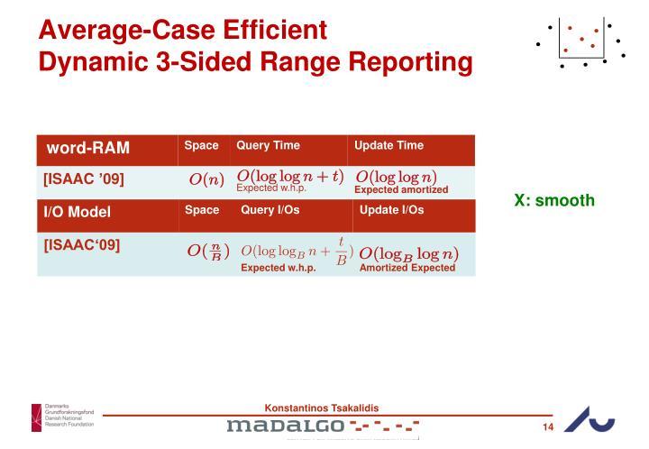 Average-Case Efficient
