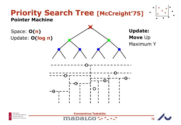 Priority Search Tree