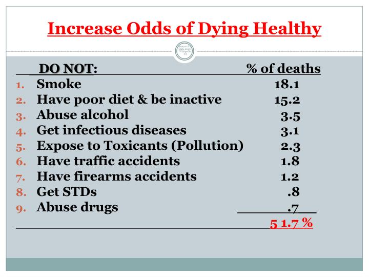 Increase Odds of Dying Healthy