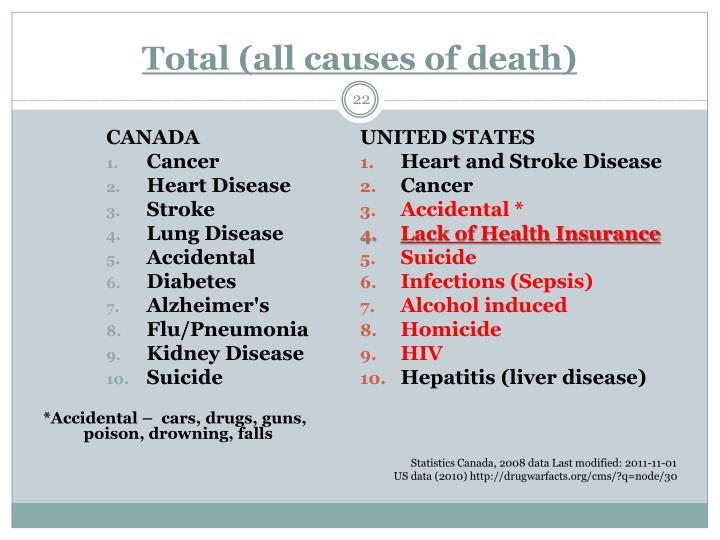 Total (all causes of death)