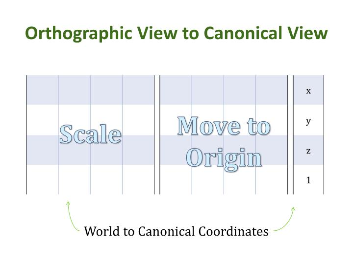 Orthographic View to Canonical View