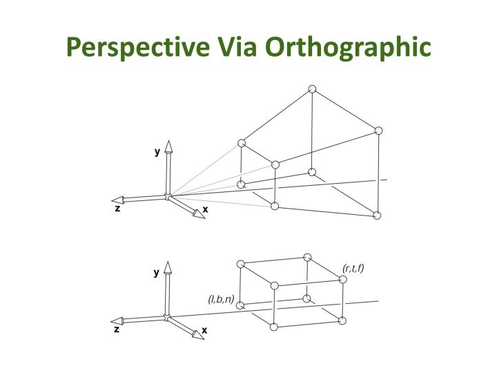 Perspective Via Orthographic