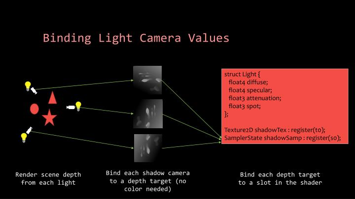 Binding light camera values