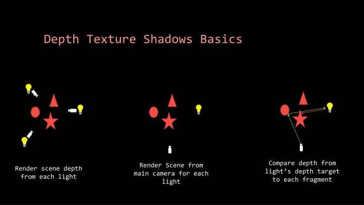 Depth texture shadows basics
