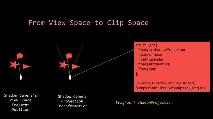From View Space to Clip Space