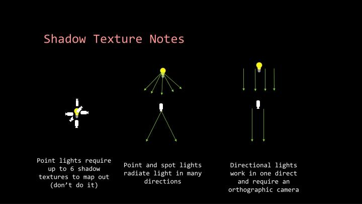 Shadow Texture Notes