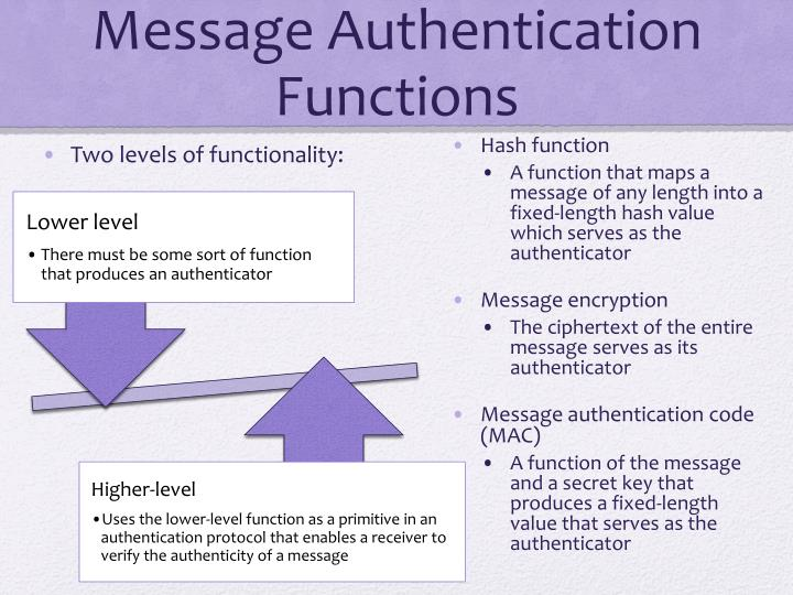 Message Authentication Functions