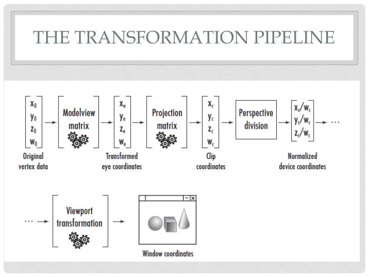 The Transformation PIPELINE