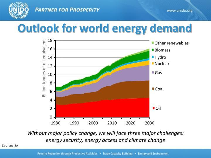 Outlook for world energy demand