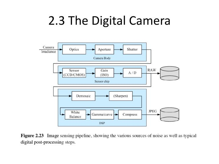 2.3 The Digital Camera