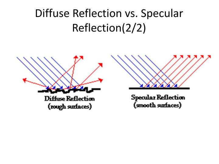 Diffuse Reflection vs.