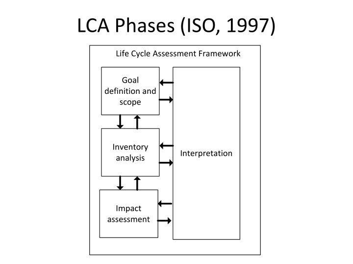 LCA Phases (ISO, 1997)