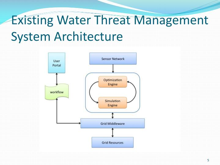 Existing Water Threat Management System Architecture