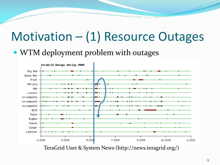 Motivation – (1) Resource Outages