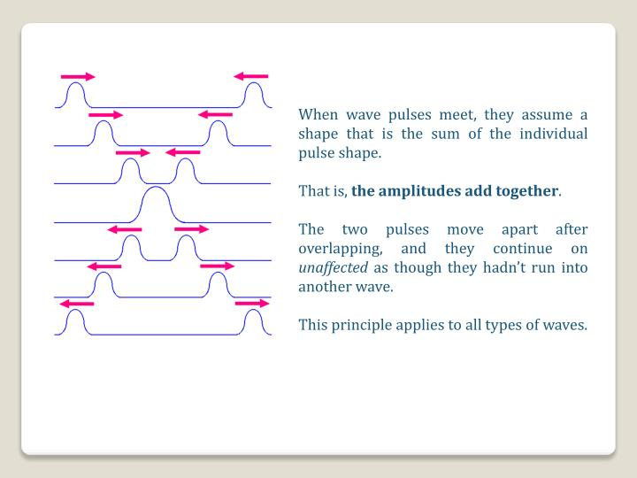 When wave pulses meet, they assume a shape that is the sum of the individual pulse shape.
