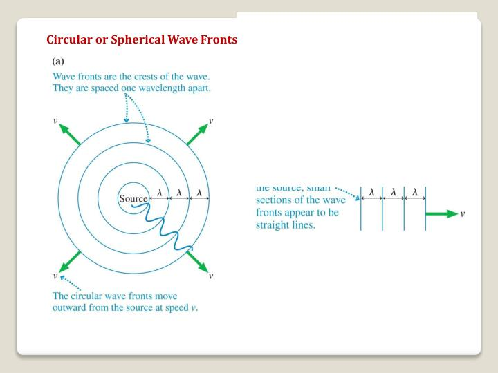 Circular or Spherical Wave