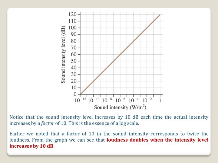 Notice that the sound intensity level increases by 10 dB each time the actual intensity increases by a
