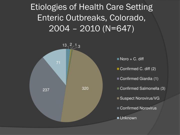 Etiologies of Health Care Setting Enteric Outbreaks, Colorado,