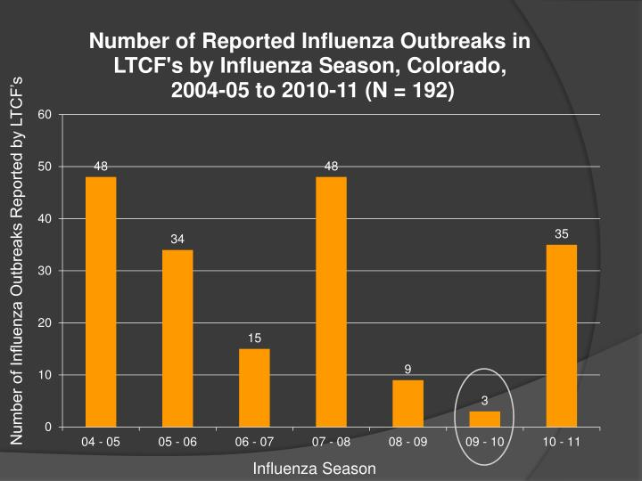 Number of Influenza Outbreaks Reported by LTCF's