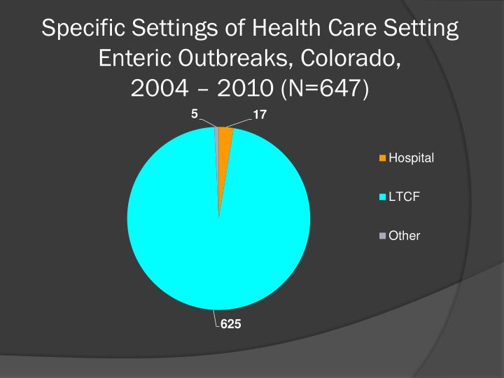 Specific Settings of Health Care Setting Enteric Outbreaks, Colorado,