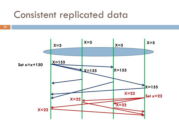 Consistent replicated data