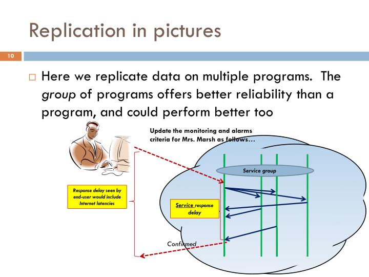 Replication in pictures