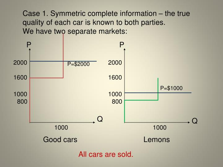 Case 1. Symmetric complete information – the true quality of each car is known to both parties.