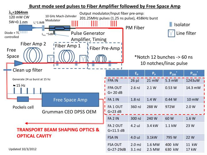 Burst mode seed pulses to Fiber Amplifier followed by Free Space Amp