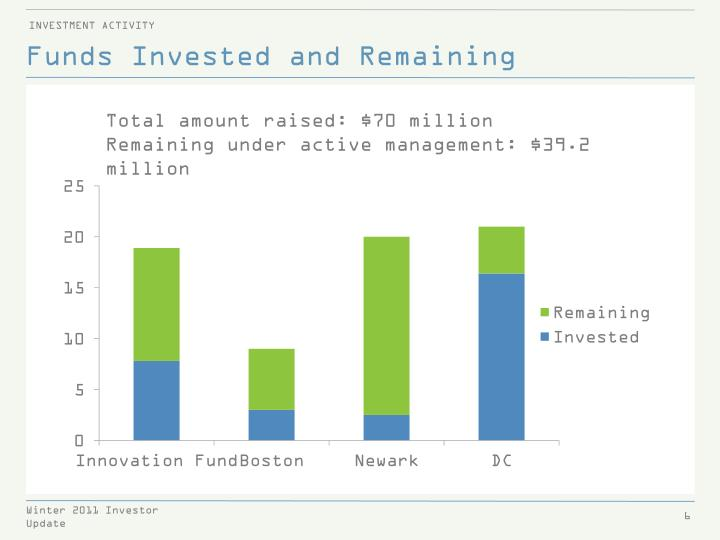 Funds Invested and Remaining