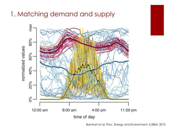 1. Matching demand and supply