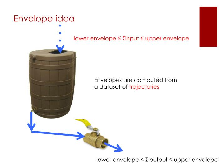 Envelope idea
